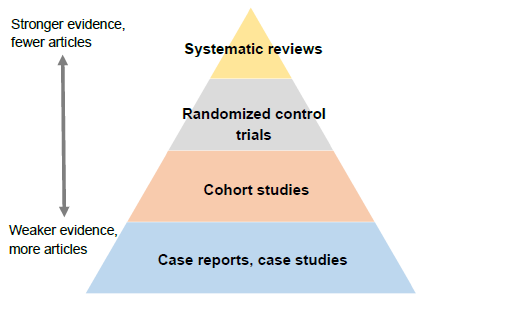 Levels of Research Evidence