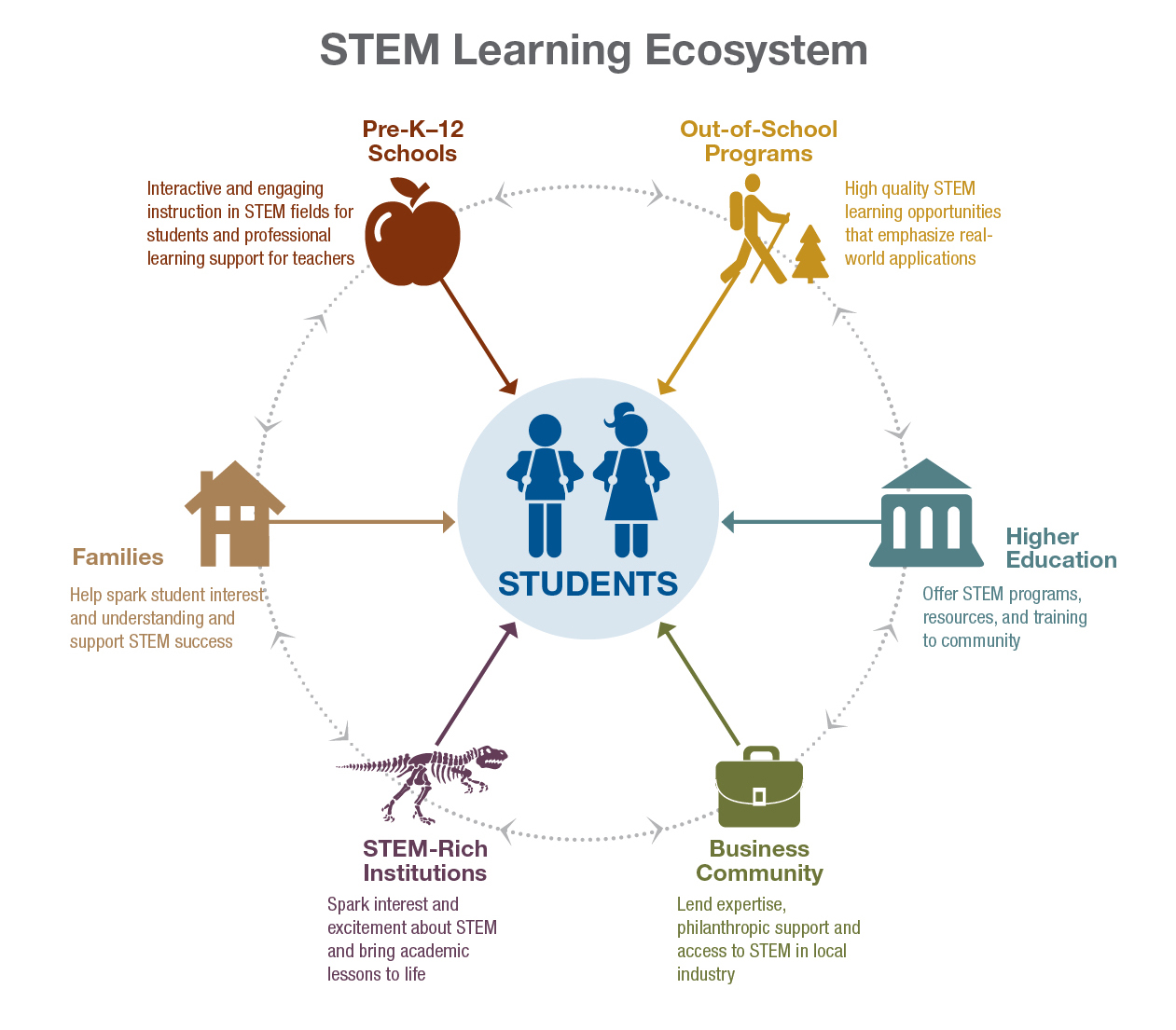 STEM Learning Ecosystem