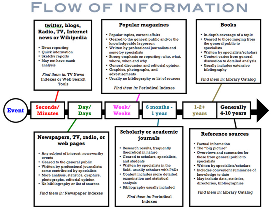 Flow of Information