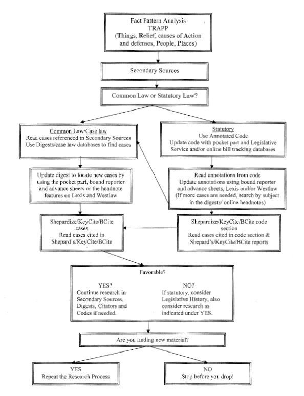 Legal Research Process Flowchart