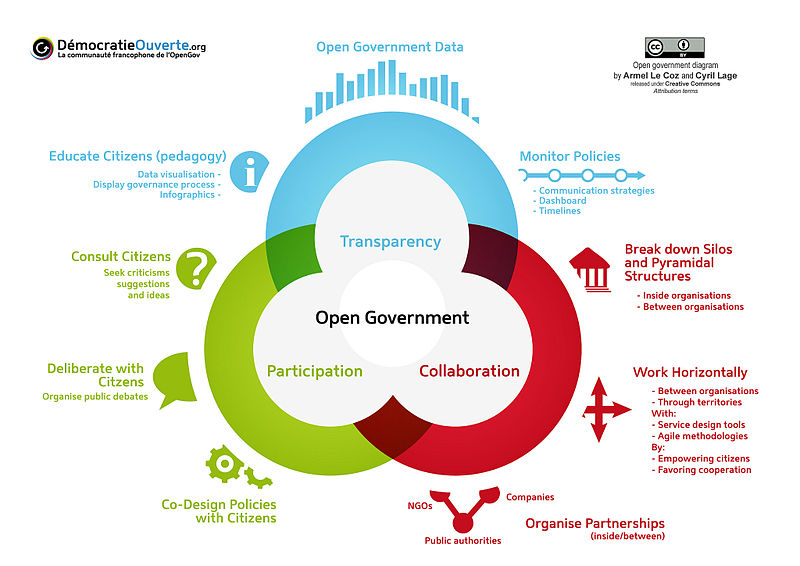 Open Government Diagram from Armel Le Coz and Cyril Lage.  Outlines elements of Open government grouped into transparency, participation and collaboration
