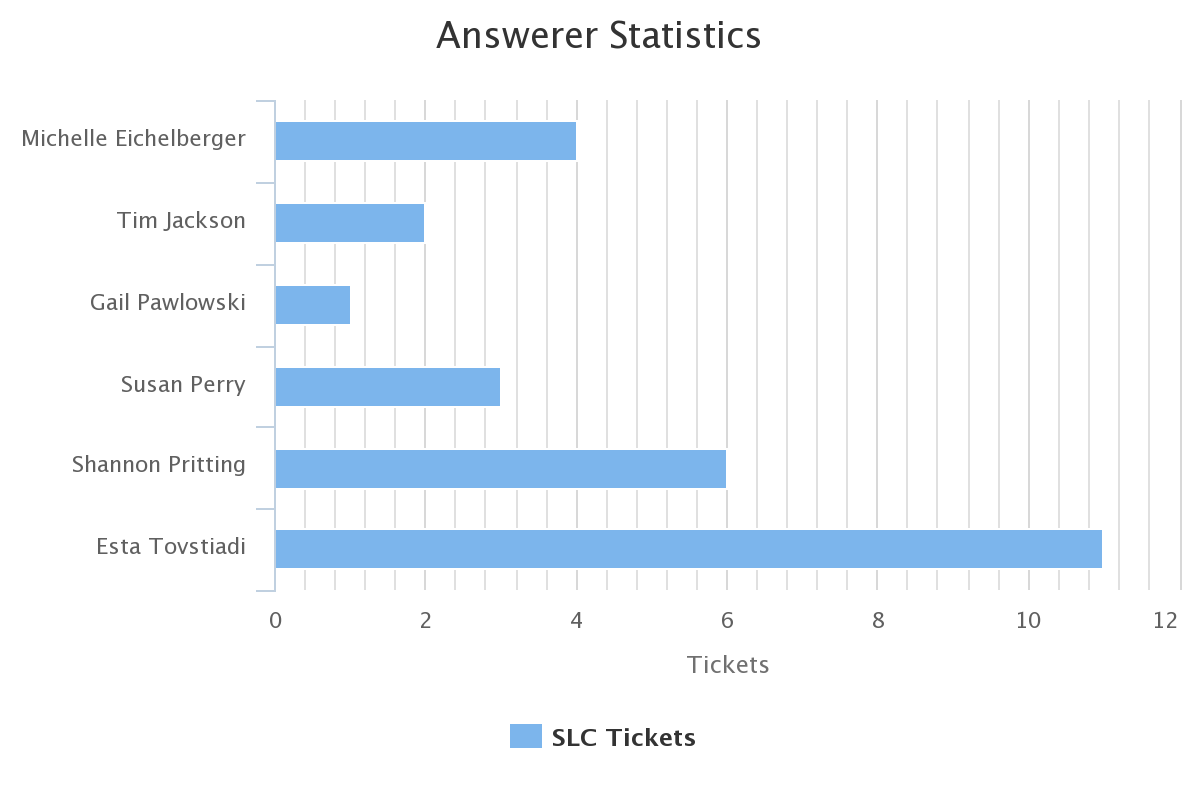 answerer stats oct 2019