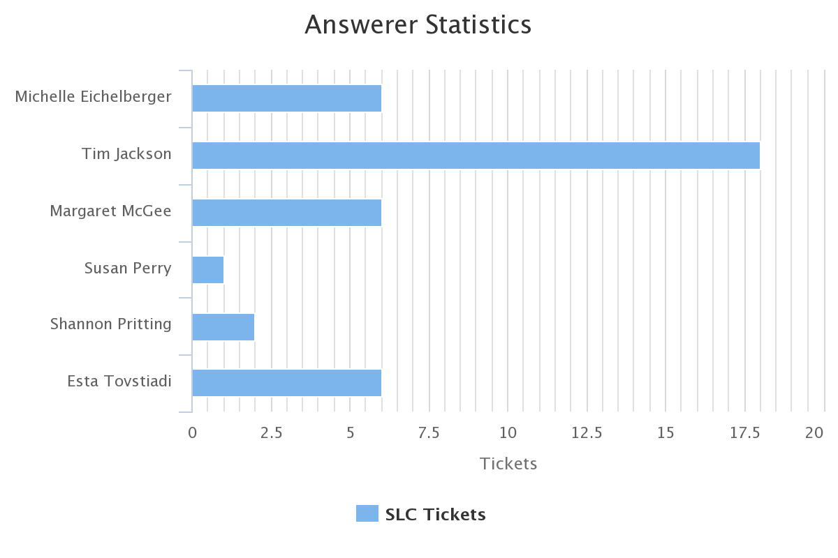answerer stats sept 2019