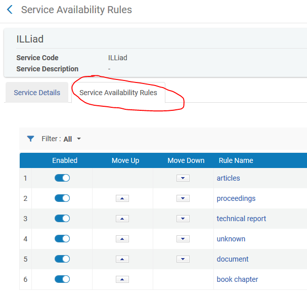 Service Availability Rules