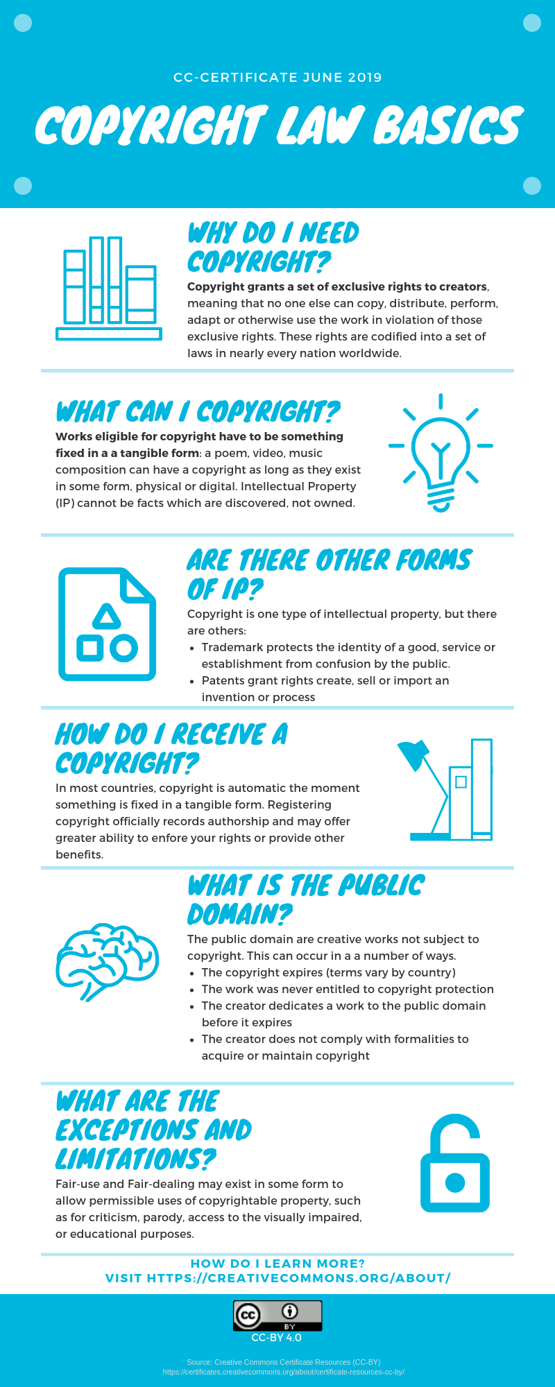 Infographic on Copyright Law Basics