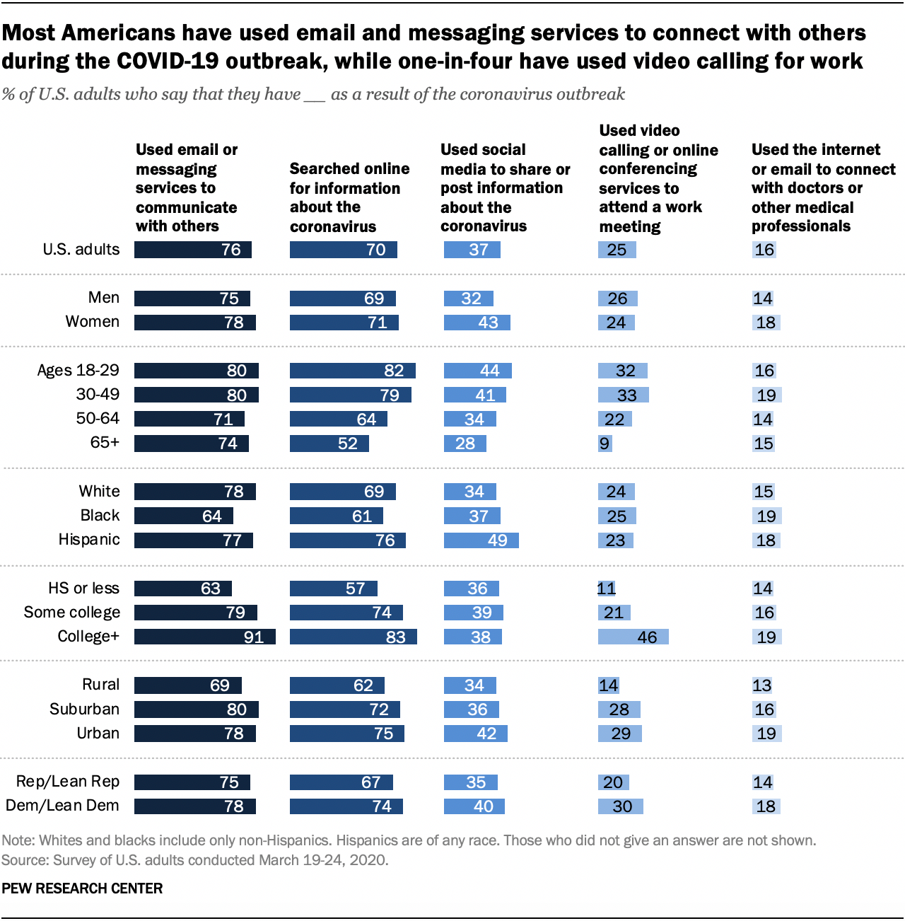 Most Americans have used email and messaging services