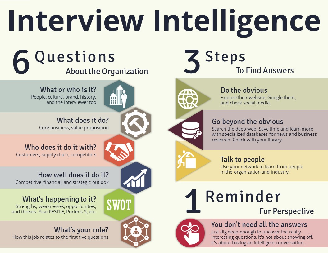 Interview intelligence graphic