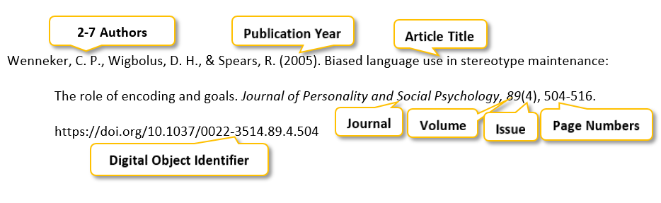 Wenneker comma C period P period comma Wigbolus comma D period H period comma & Spears comma R period (2005) period Biased language use in stereotype maintenance colon The role of encoding and goals period Journal of Personality and Social Psychology comma 89(4) comma 504-516 period https colon//doi dot org /10 period1037/0022-3514 period89 period4 period504