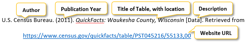 U period S period Census Bureau period (2011) period QuickFacts colon Waukesha County comma Wisconsin [Data] period Retrieved from https colon //www dot census dot gov/quickfacts/table/PST045216/55133,00
