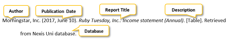 Morningstar comma Inc period (2017 comma June 10) period Ruby Tuesday comma Inc period colon Income statement (Annual) period [Table] period Retrieved from Nexis Uni database period