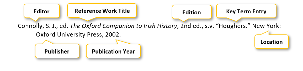 Connolly comma S period J period comma ed period The Oxford Companion to Irish History comma 2nd ed period comma s period v period quotation mark Houghers period quotation mark  New York colon Oxford University Press comma 2002 period