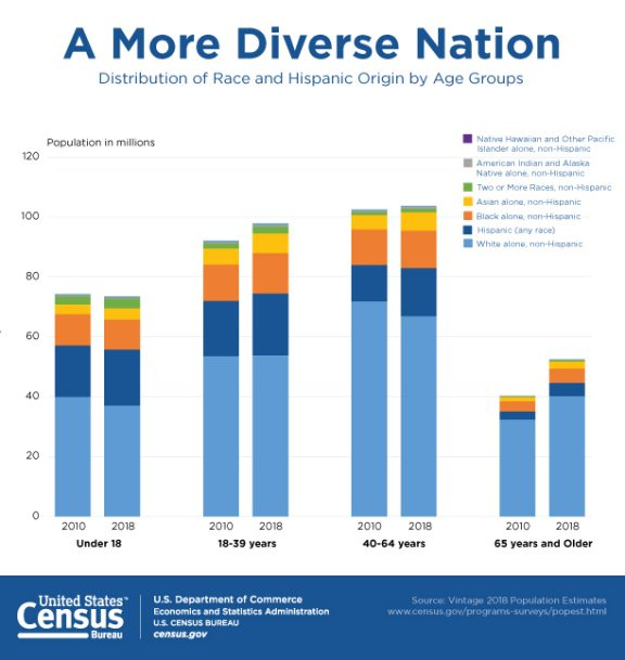 As the nation continues to grow older, it is also changing by race and ethnicity. The graphic shows the breakdown of race by age group in America, comparing the years 2010 and 2018. The graphic shows that population of the U.S. is becoming more diverse.. For data sources please visit the page the graphic is linked to.