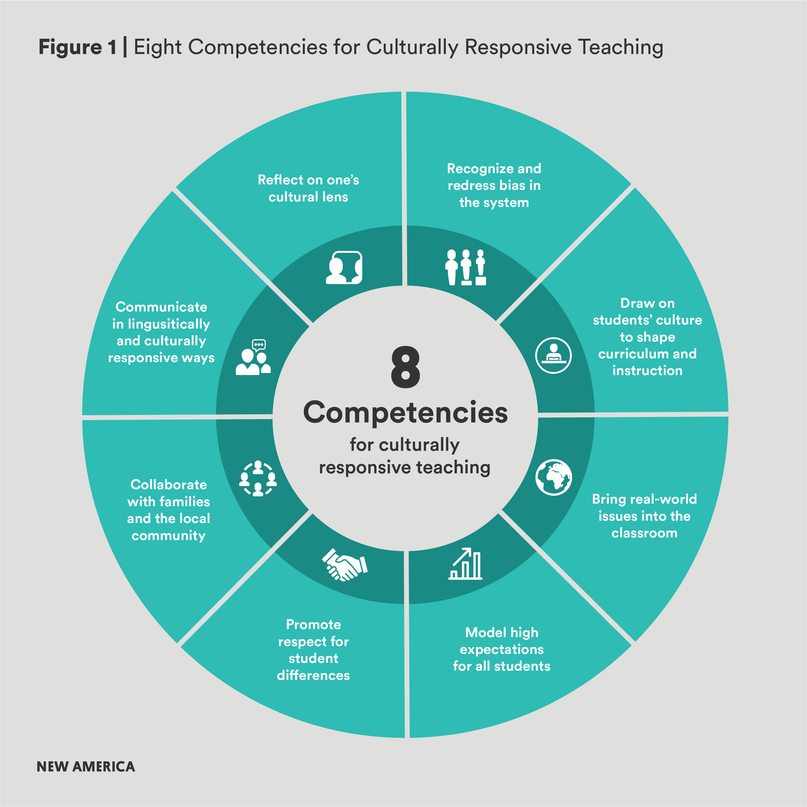 The 8 competencies for culturally responsive teaching: 1. Reflect on One's Cultural Lens; 2. Recognize and Redress Bias in the System; 3.  Draw on students' culture to share curriculum and instruction; 4. Bring Real-world Issues into the Classroom; 5. Model High Expectations for All Students; 6. Promote Respect for Students Differences; 7. Collaborate with Families and the Local Community; 8. Communicate in Linguistically and Culturally Responsive Ways.