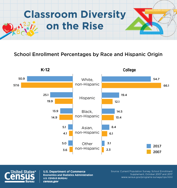 Classrooms are becoming more racially and ethnically diverse. Read the article on the Census website for more informaito