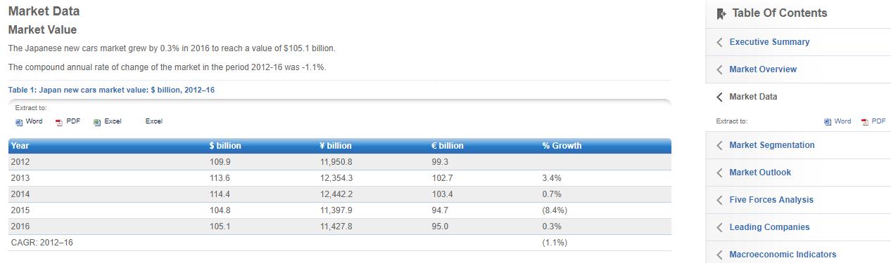 Screenshot of marketline advantage industry sales figures