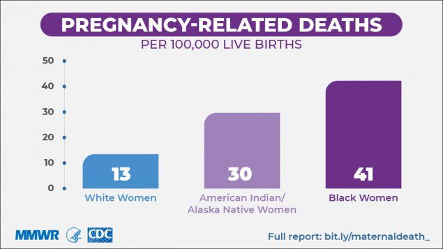 During 2007–2016, black and American Indian/Alaska Native women had significantly more pregnancy-related deaths per 100,000 births than did white, Hispanic, and Asian/Pacific Islander women.