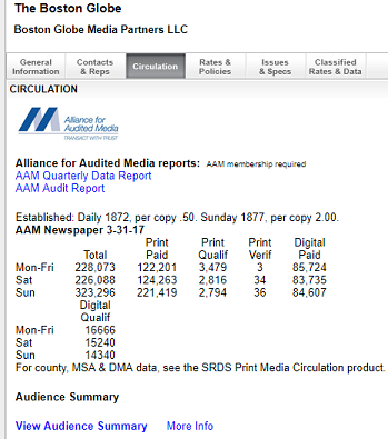 Screenshot of the Boston Globe Circulation page in SRDS