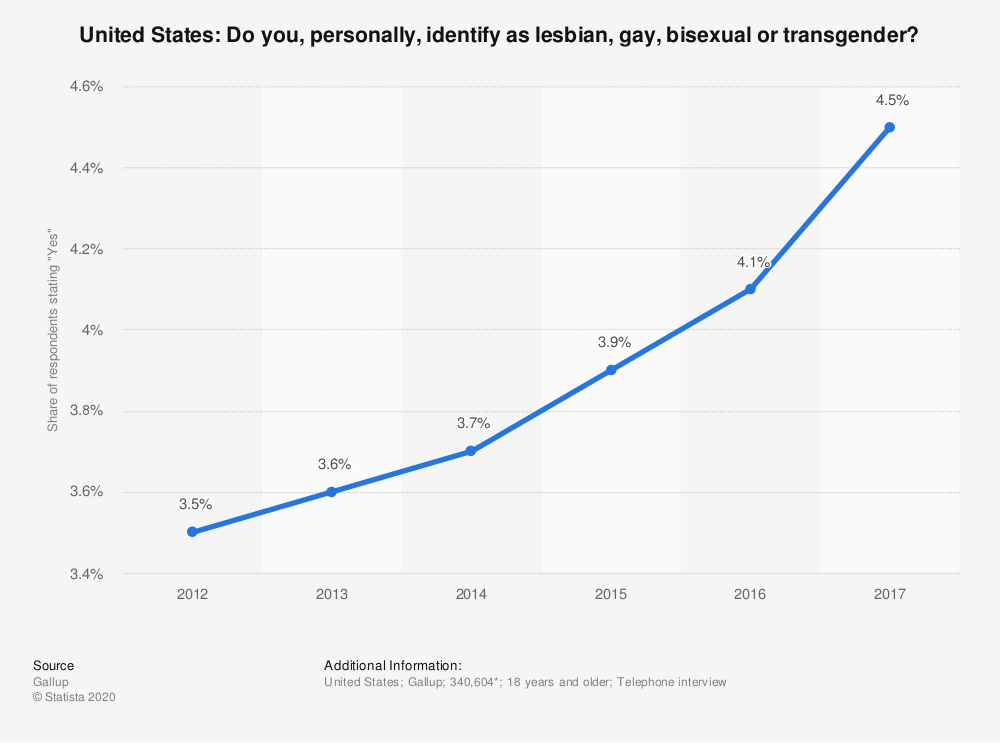 This statistic shows the share of adults in the United States who identify as lesbian, gay, bisexual, or transgender from 2012 to 2017. In 2012, 3.5 percent of adults surveyed stated they identify as LGBT, while in 2017, 4.5 percent of respondents said the same.