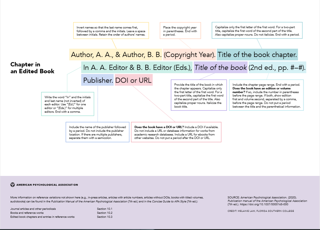 """APA style: 7th Edition: Quick Reference Guide"" infographic continued"