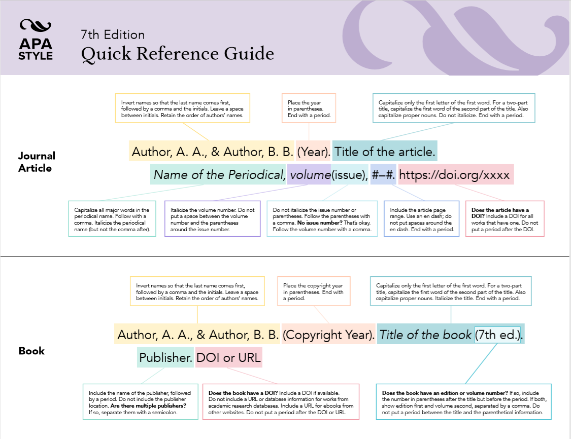 """APA style: 7th Edition: Quick Reference Guide"" infographic"