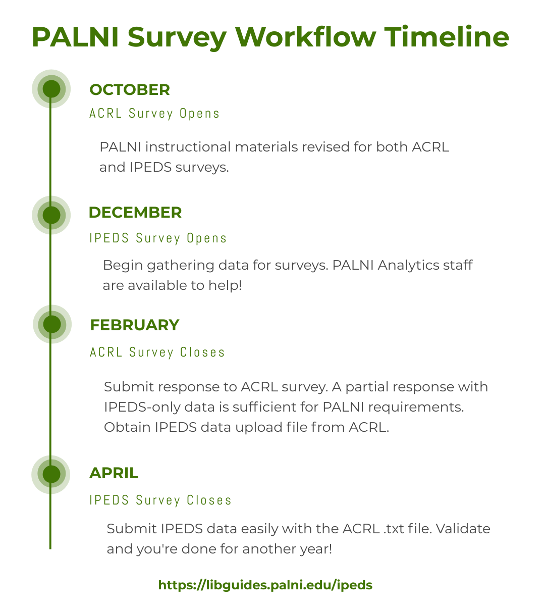 graphic of timeline for survey workflow