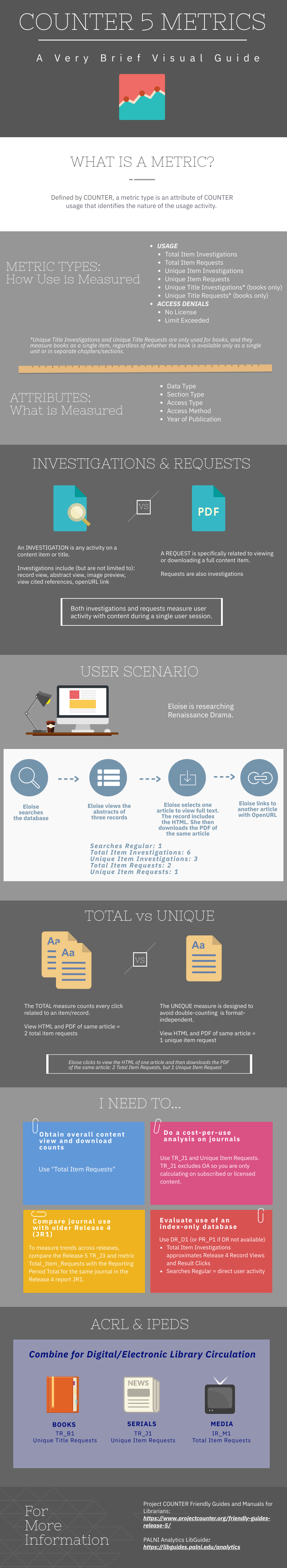 infographic with summary description of use of COUNTER 5 request and investigation metrics