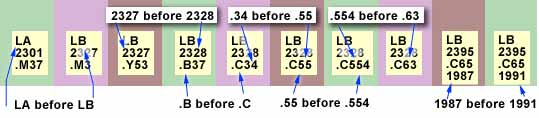 Examples of call number ordering. LA is before LB, LB 2327 is before LB 2328, LB 2338.C34 is before LB 2338.C55 and  LB 2338.C55 is before  LB 2338.C544