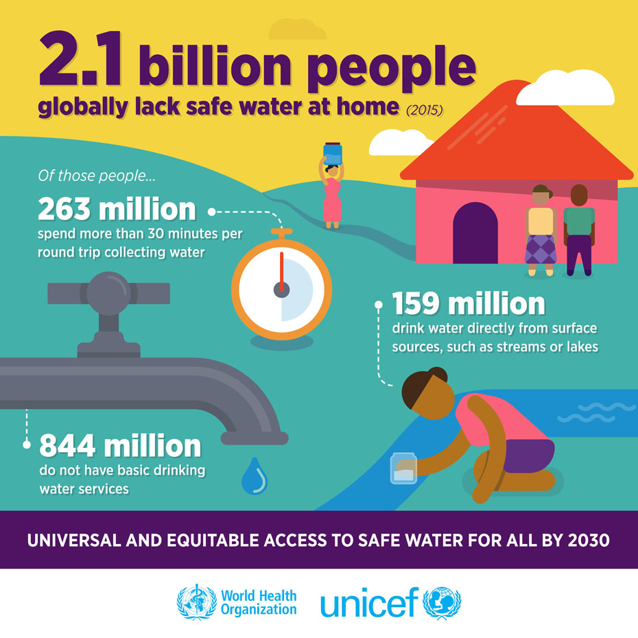 Unicef reports that 2.1 billion people globally lack safe water at home.