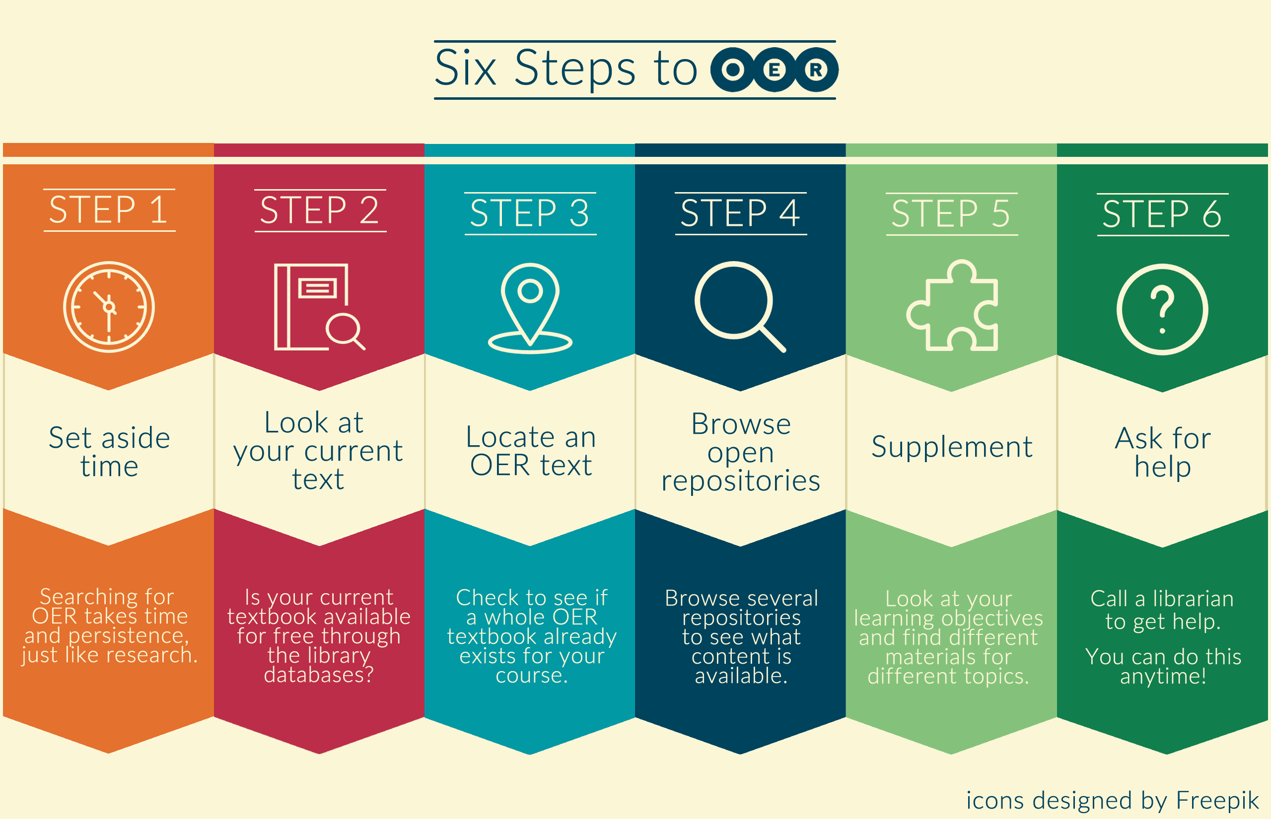 Image goes through six steps to integrate OER: Step 1 - Set aside time by searching for OER, which takes time and persistence; Step 2 - Look at your current text to see if it is available for free through library databases; Step 3 - Locate an OER text and check if an entire OER textbook already exists for a course; Step 4 - Browse many open repositories to see what content is available; Step 5 - Supplement by looking at the learning objectives for a class and find different materials for different topics; Step 6- Ask for assistance from a librarian to get help finding OER for your class.