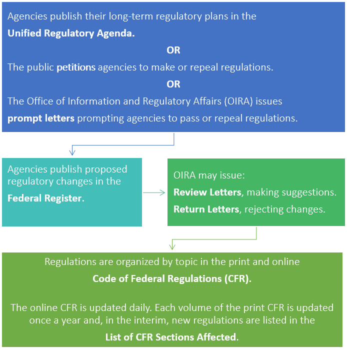Flowchart summarizing the above explanation of federal rulemaking