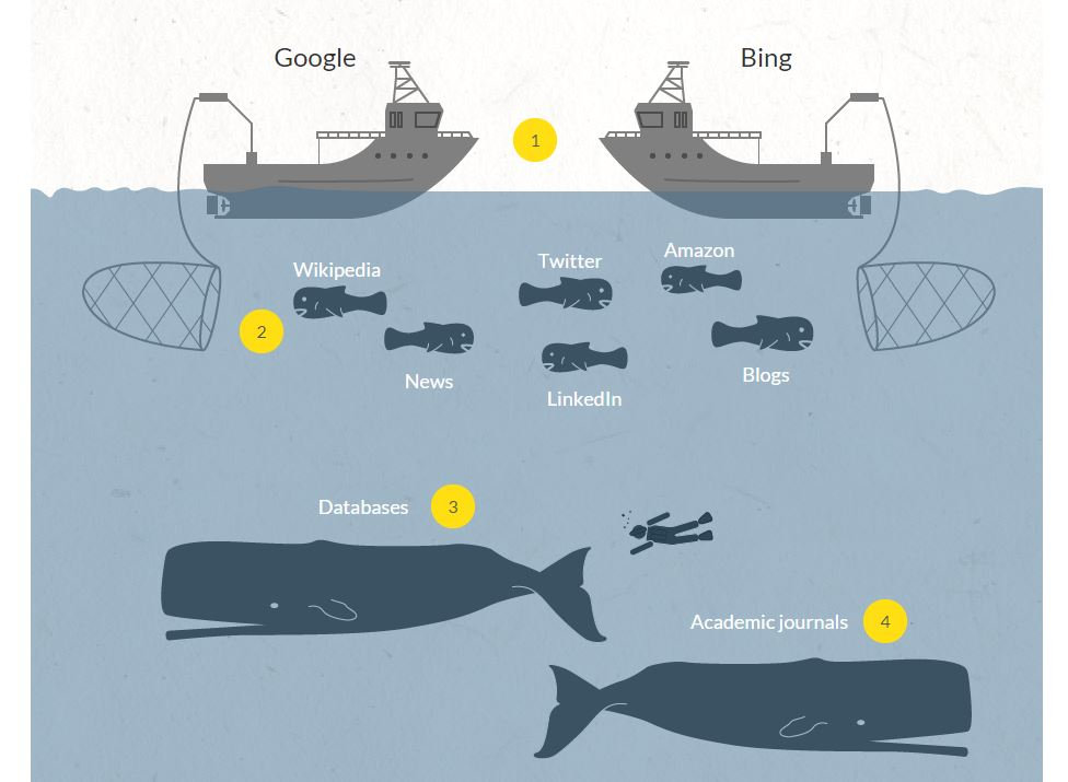 Google vs Deep web illustration.