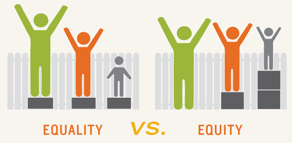 Three people of different heights trying to look over a fence. Equality is everyone on the same size block. Equity is everyone on a block tall enough for them to see over the fence.