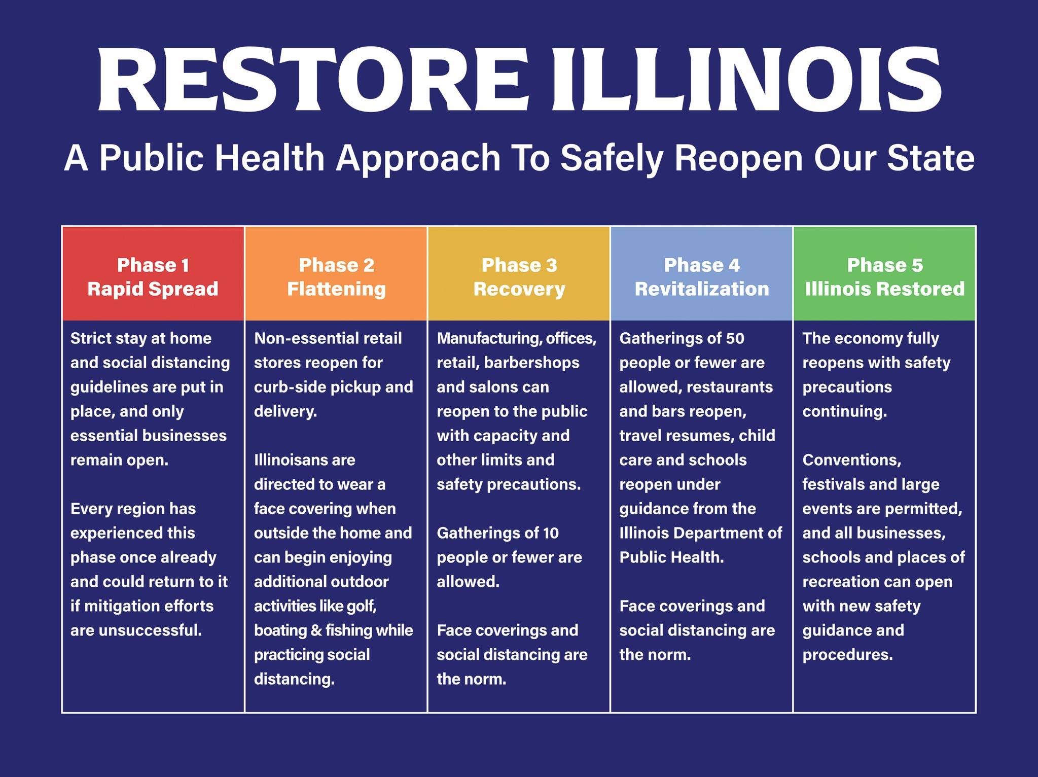 graphic rendering of the 4 phases of the Restore Illinois Plan