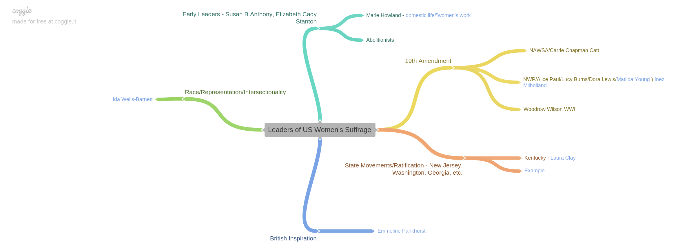 image concept map of women's suffrage subtopics