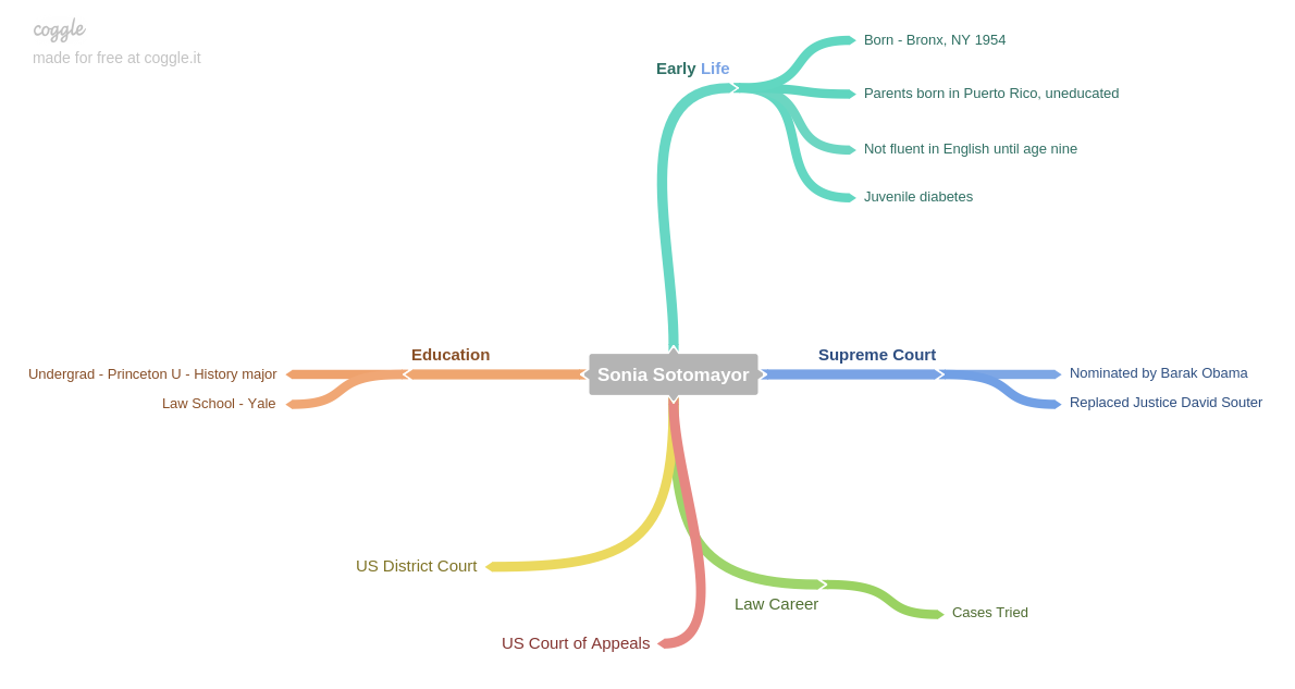 Concept map in Coggle