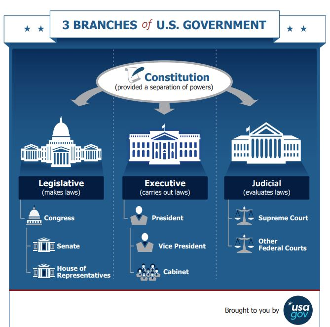 image 3 branches of U.S. Government