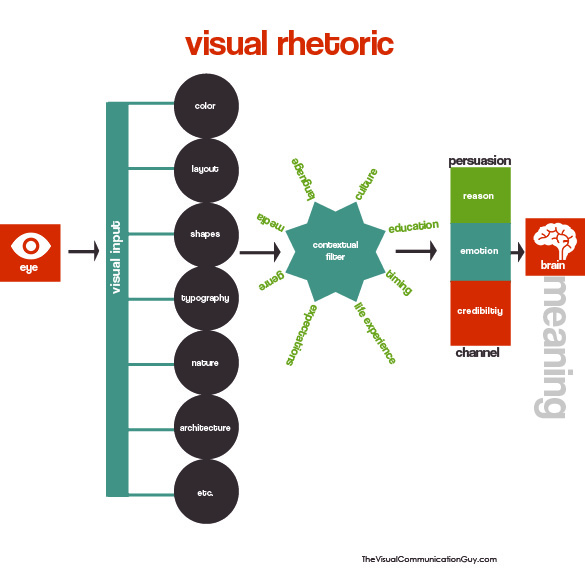 Visual Rhetoric Infographic