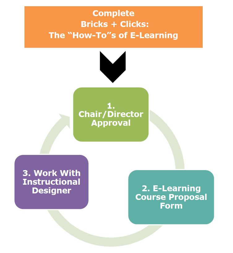 online course proposal process