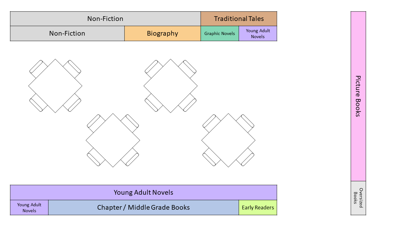 Floor plan showing the layout of the Children's Literature Collection.