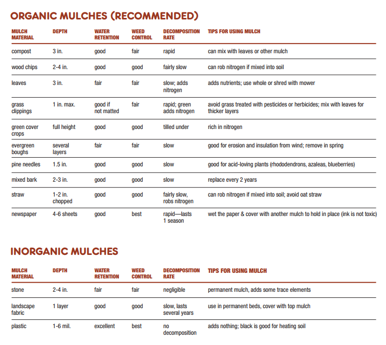 Table with instructions on using various types of organic and inorganic mulch