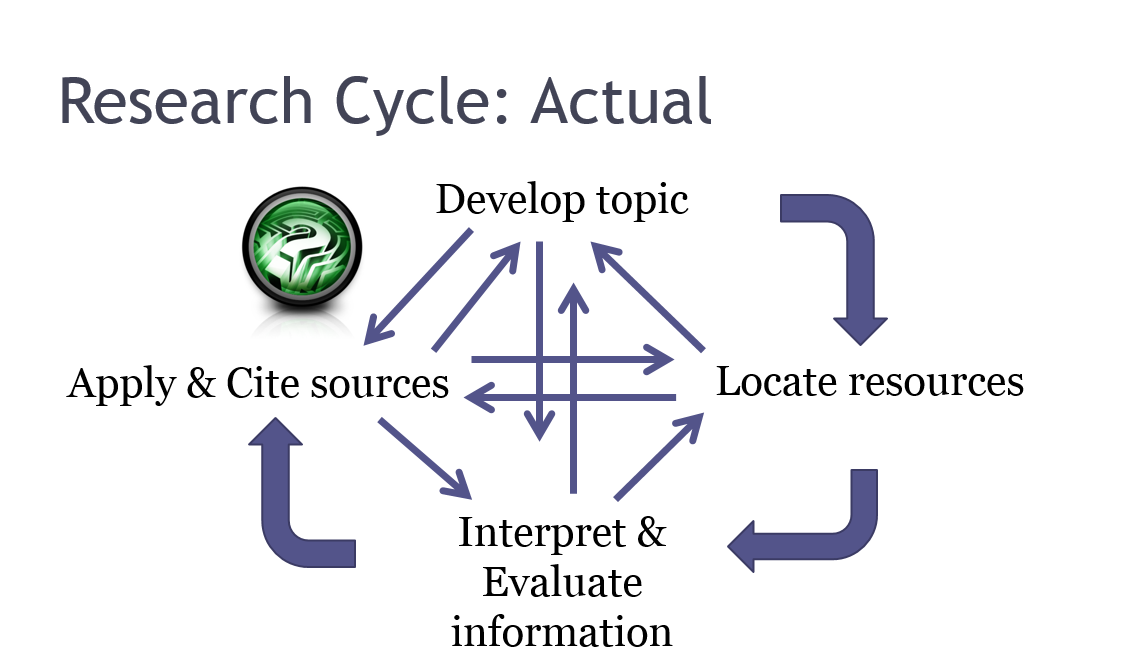 Research Cycle: Actual