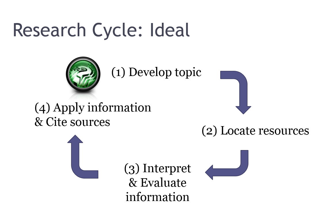 Research Cycle: Ideal