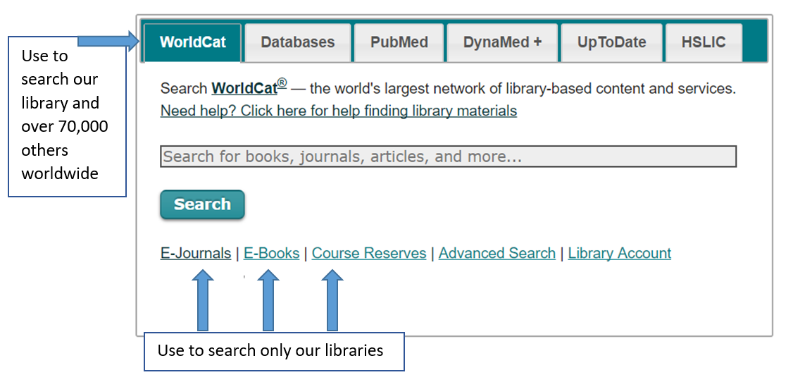 Detail of the search box, showing the WorldCat tab will search more than 70,000 libraries worldwide with our results displaying first. Also shown are the options below the search button to search our local collections.