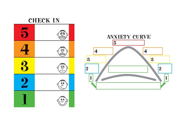 bell curve with 1-5 on either side to show anxiety curve