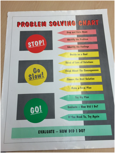red, yellow, green traffic light with text of problem solving chart