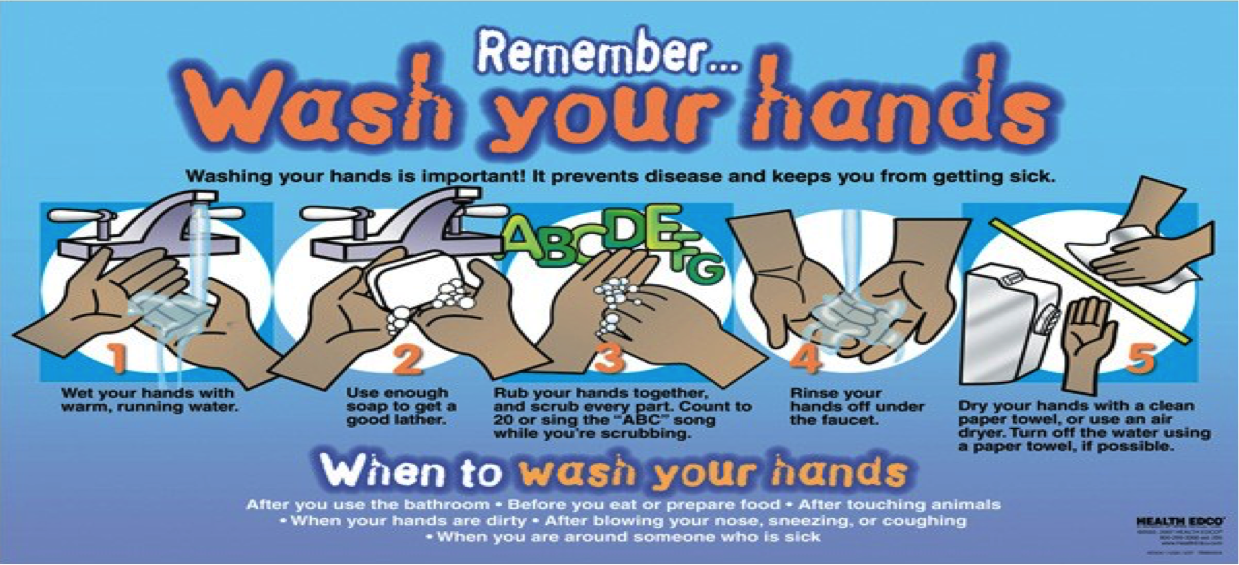 A poster showing an illustrated version of how to wash your hands in five steps including wetting the hands, lathering with soap, scrubbing the hands for 20 seconds, rinsing, and drying.