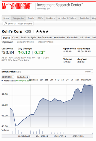 screenshot of a stock quote and chart from MorningStar