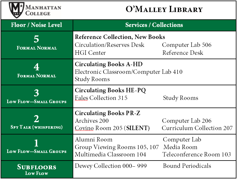 Listing of Library Locations