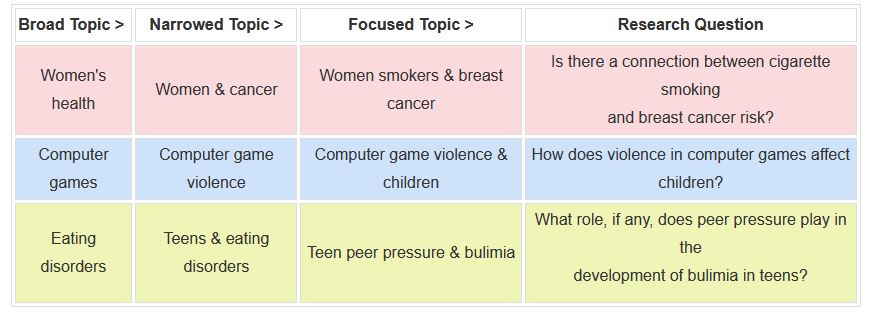 broad topic, narrow topic, focused topic, research question