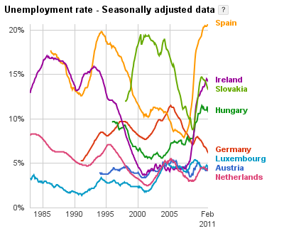 Changing unemployment in Europe: Spain and Ireland have the highest rates of unemployment in Europe